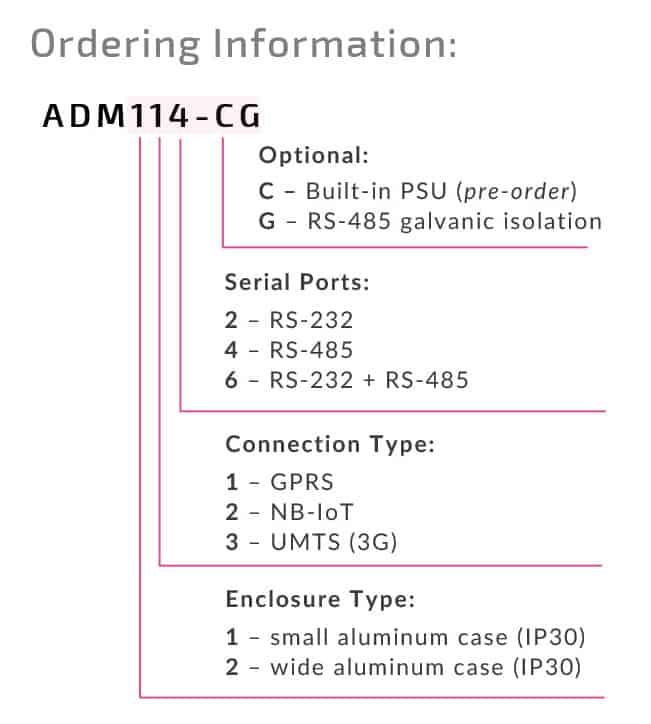 ADM_modem_ordering_info